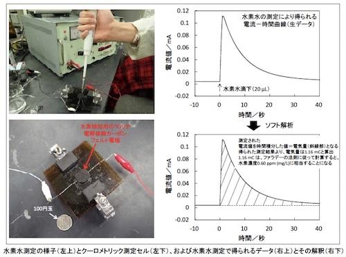 埼工大、水素水濃度の正確な測定手法を開発